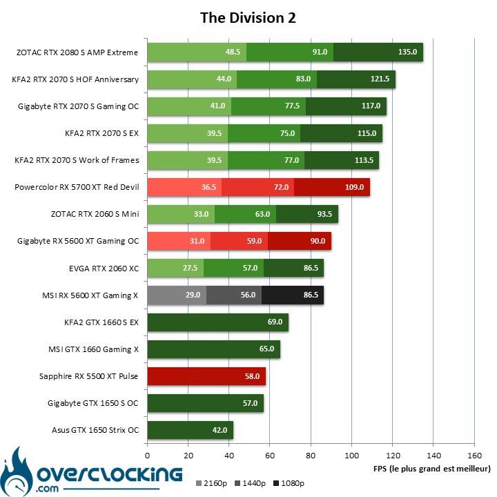 Benchmark The Division 2 avec la MSI RX 5600 XT Gaming X