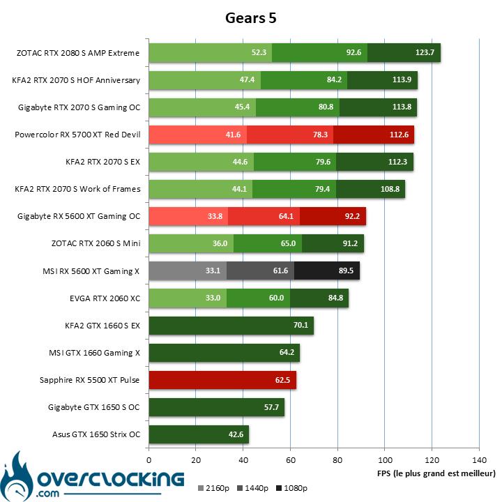 Benchmark Gears 5 avec la MSI RX 5600 XT Gaming X