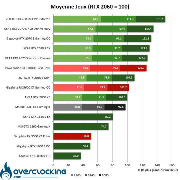 Benchmark moyenne jeux avec la MSI RX 5600 XT Gaming X