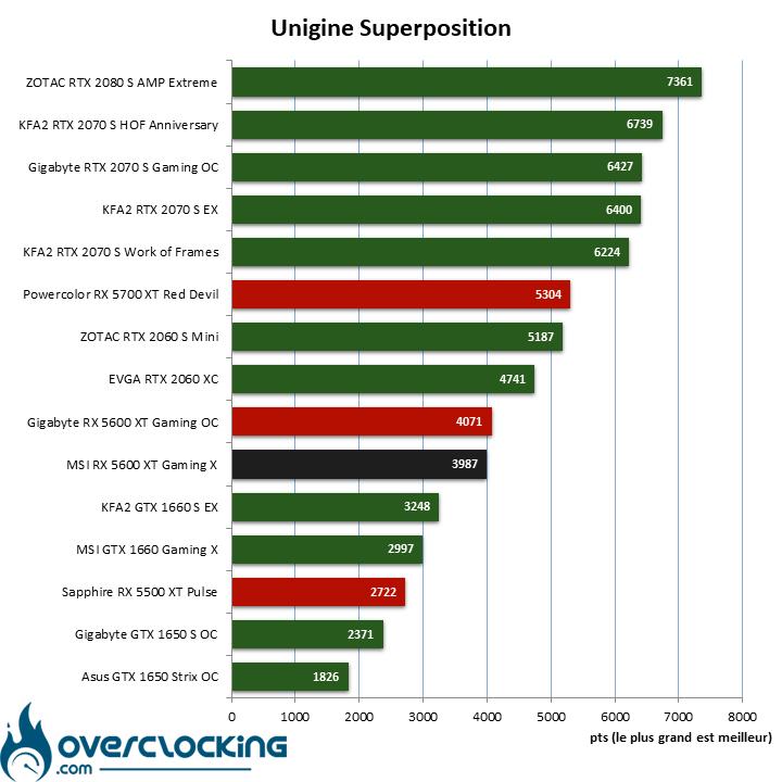 Benchmark Superposition avec la MSI RX 5600 XT Gaming X