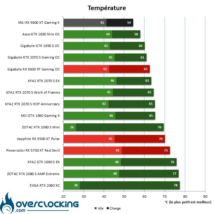 Benchmark température avec la MSI RX 5600 XT Gaming X