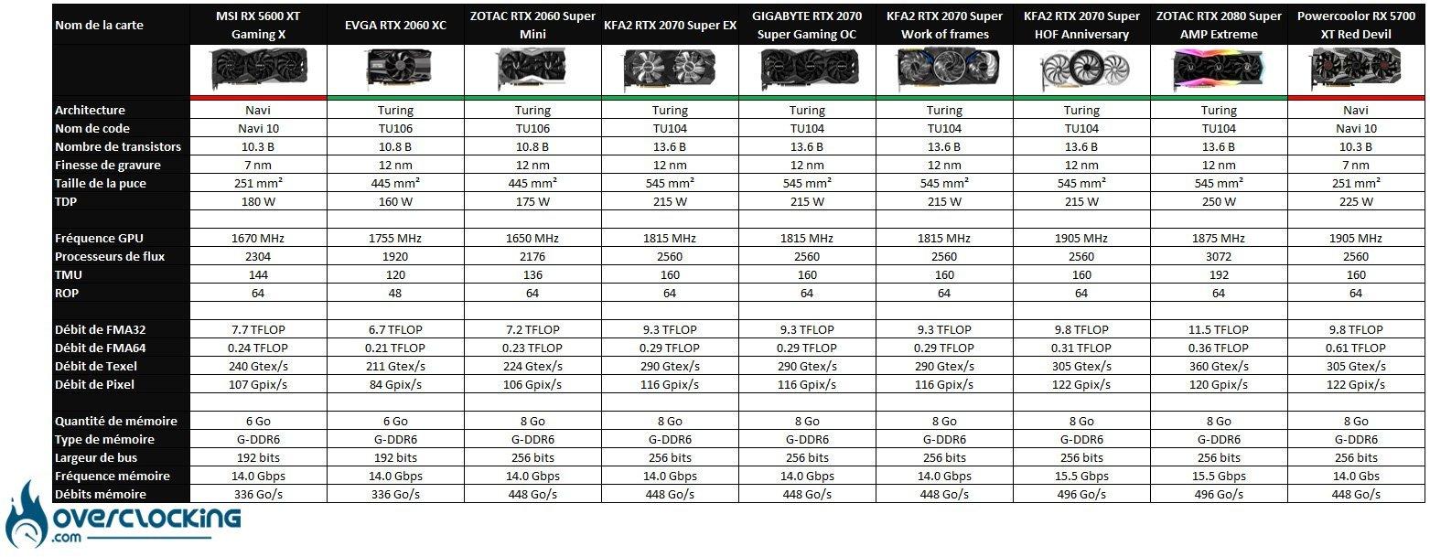 Tableau comparatif des cartes graphiques 1080p et 1440p