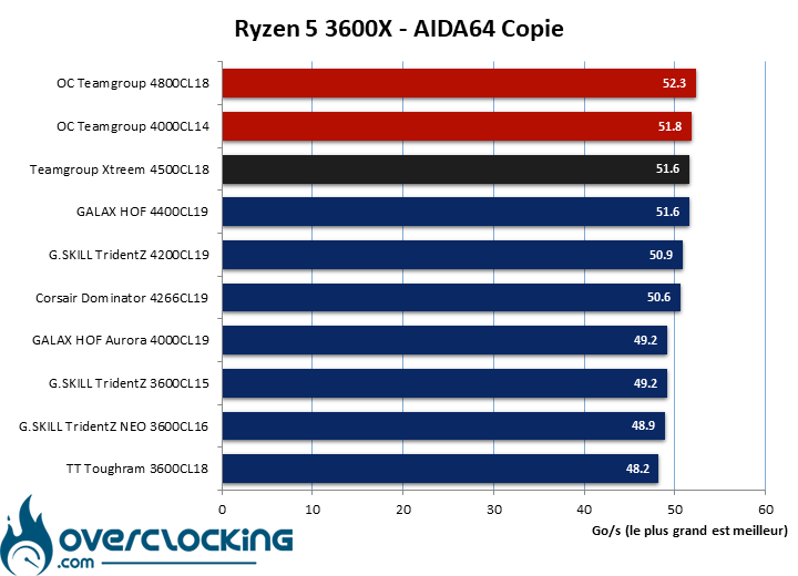 Résultat en overclocking du kit Teamgroup T-Force Xtreem 4500