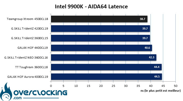 Aida64 kit mémoire Teamgroup T-Force Xtreem 4500 MHz
