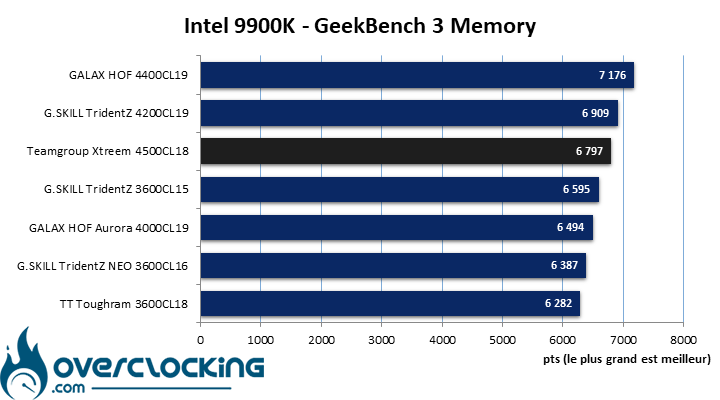 Geekbench 3 kit mémoire Teamgroup T-Force Xtreem 4500 MHz