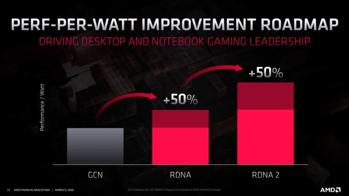 RDNA2 perf/conso
