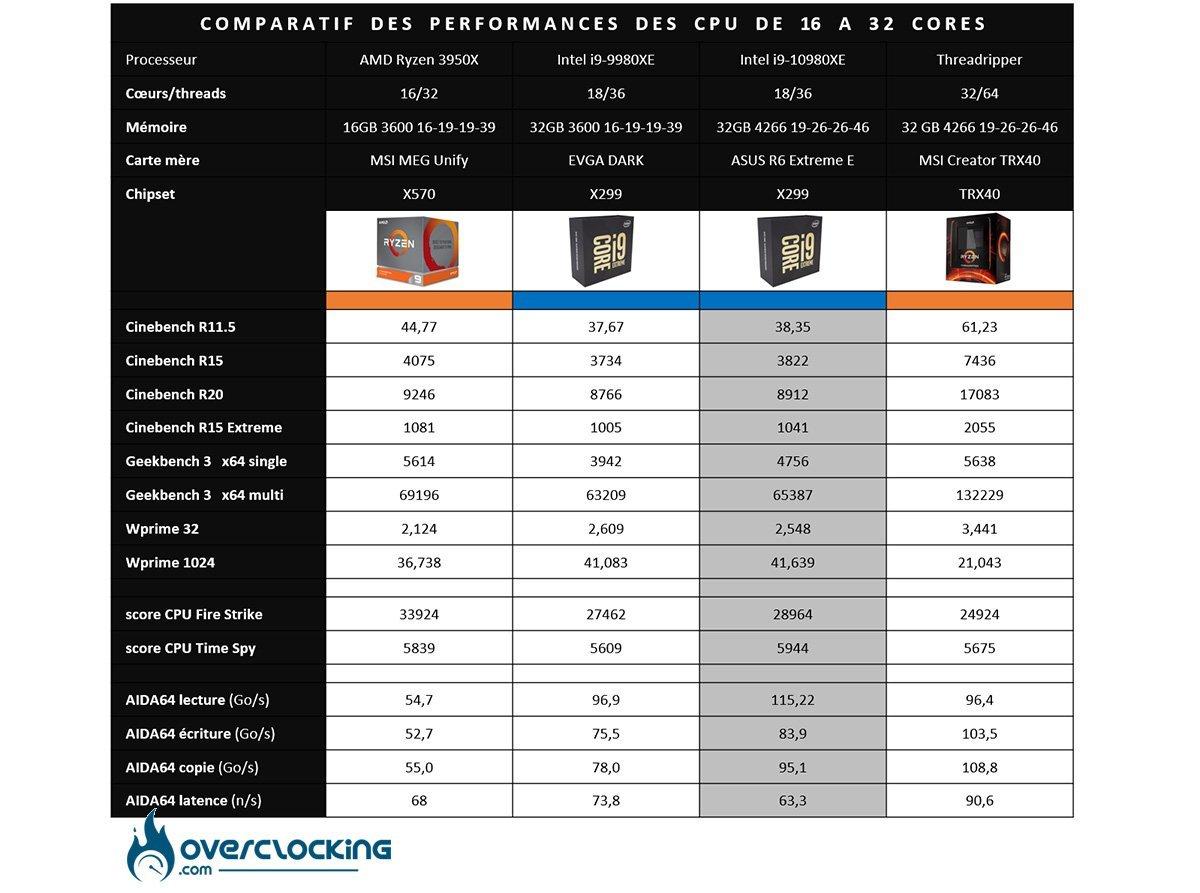 Tableau comparatif des performances CPU 16 à 32 cores