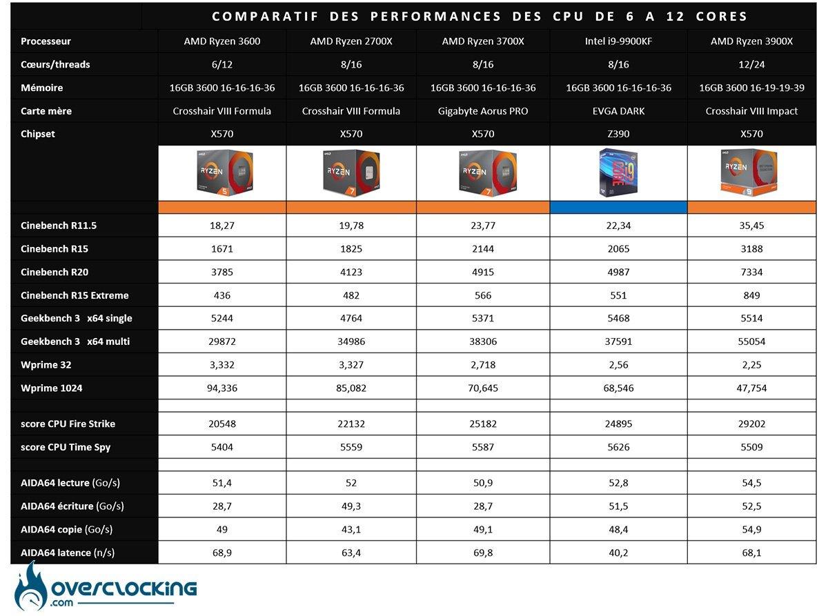 Tableau comparatif des performances CPU 6 à 12 cores