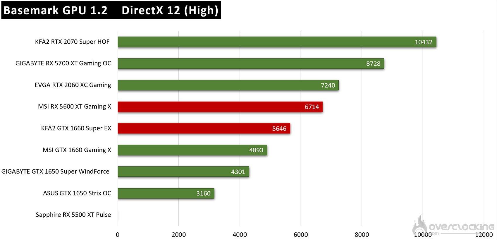 Résultats Basemark DirectX 12