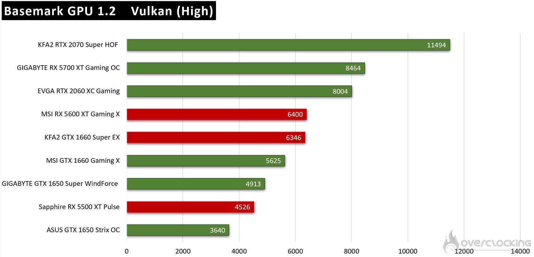 Résultats Basemark Vulkan
