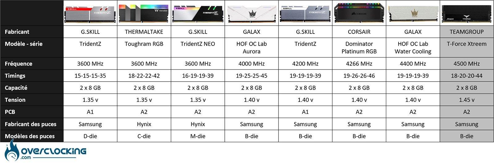 Tableau comparatif des kits mémoires DDR4