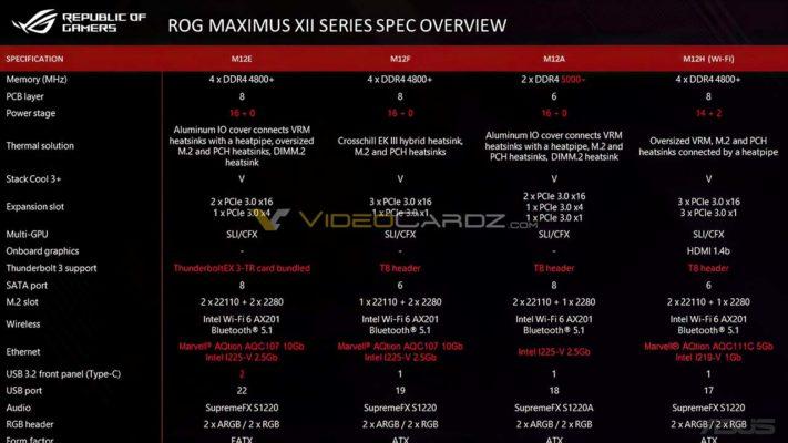 Asus ROG Maximus XII series specs