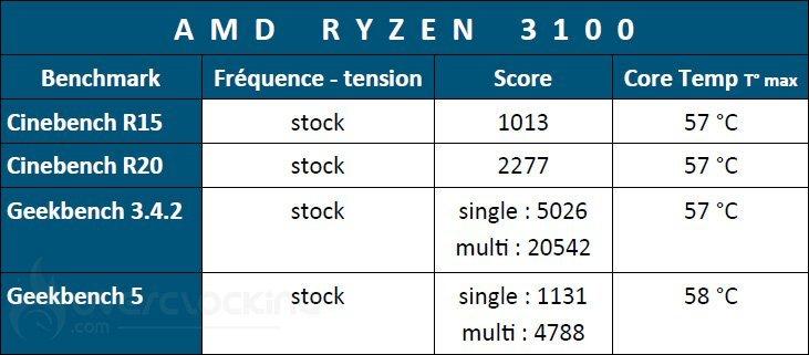 Résultats Ryzen 3100 à stock