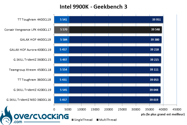 Geekbench 3 Corsair Vengeance LPX 4400 CL17