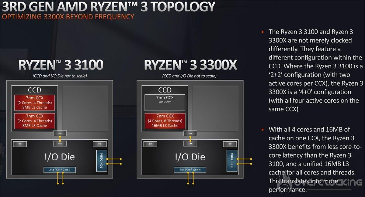 Conception des Ryzen 3 3100 et 3300X