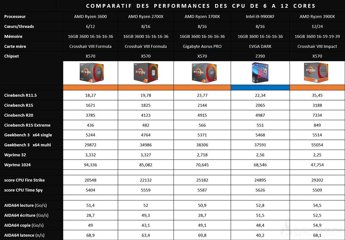 Tests comparatifs benchmarks CPU et chipset