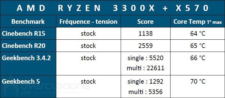 Résultats Ryzen 3300X à stock sur X570