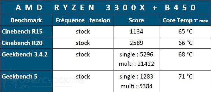 Résultats Ryzen 3300X à stock sur B450