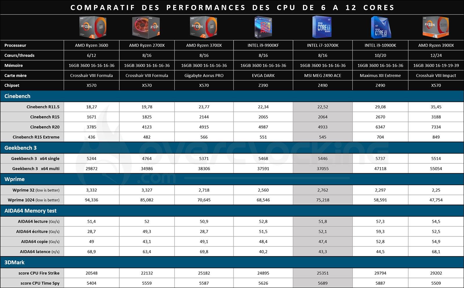Comparatif processeurs 6 a 12 coeurs