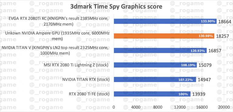 Benchmark 3DMark Time Spy NVIDIA Ampere
