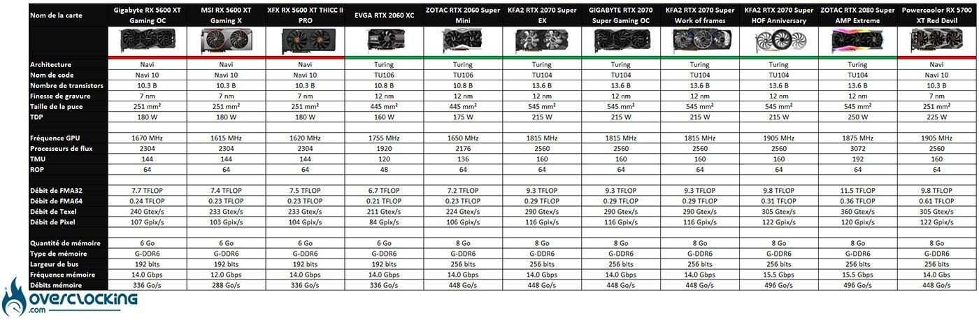 Tableau comparatif des GPU
