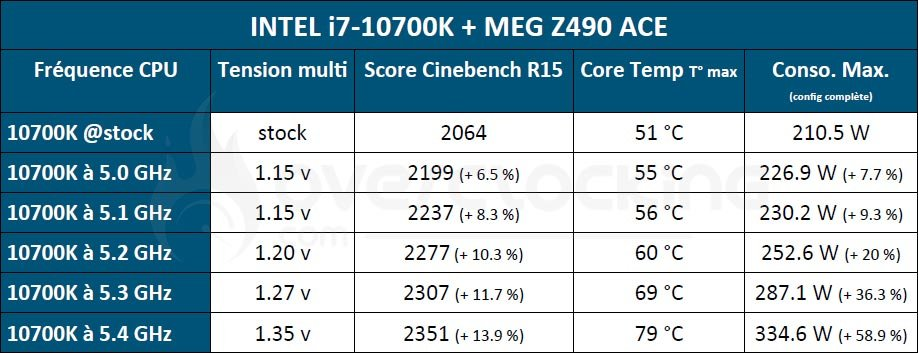 Tableau overclocking 10700K MSI Z490 ACE