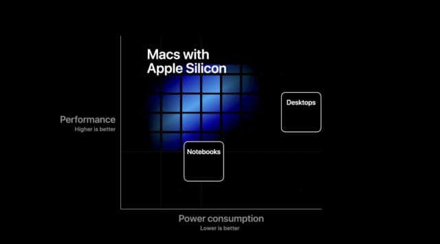 Apple Silicon CPU