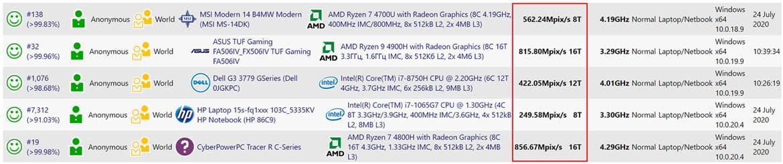 Tiger Lake Vs AMD