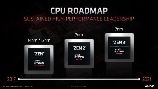 AMD Vermeer