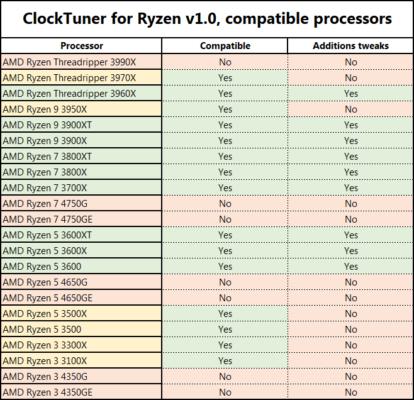 Processeurs compatibles AMD CTR