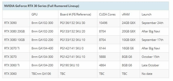 RTX 3060Ti & lineup