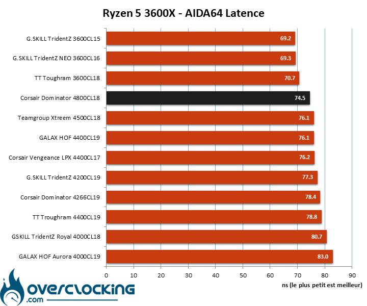 Comparatif kits mémoire AIDA64 AMD