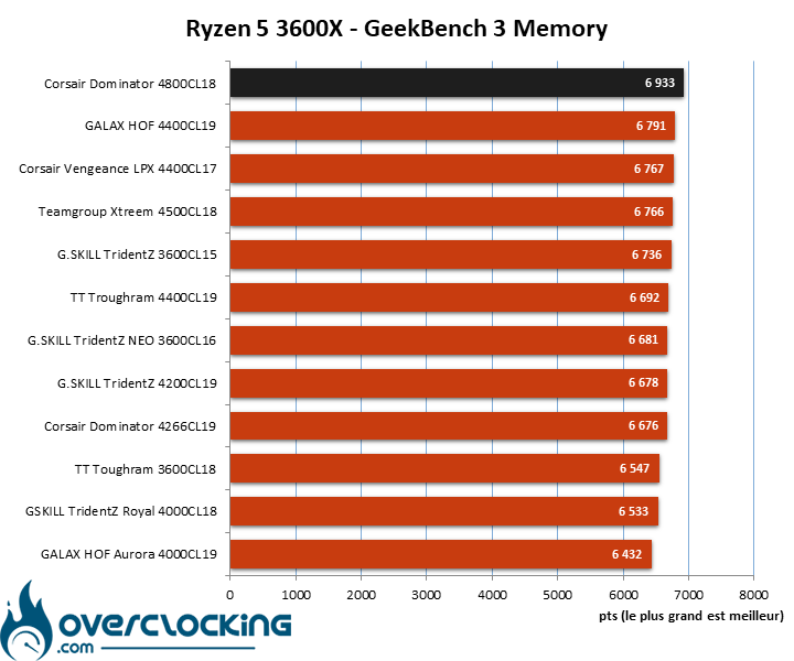 Comparatif kits mémoire Geekbench 3.4.2 AMD