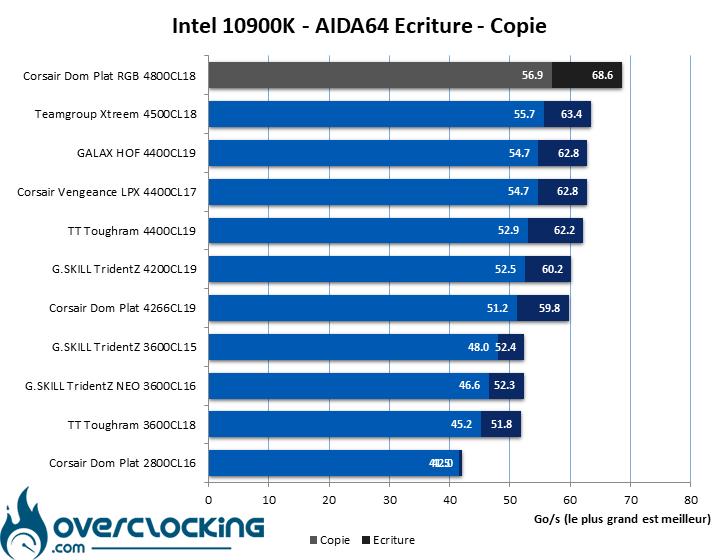 Comparatif kits mémoire AIDA64 Intel