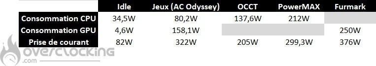 Asus ROG Strix GA35 consommations