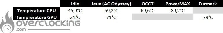 Asus Rog Strix GA35DX températures