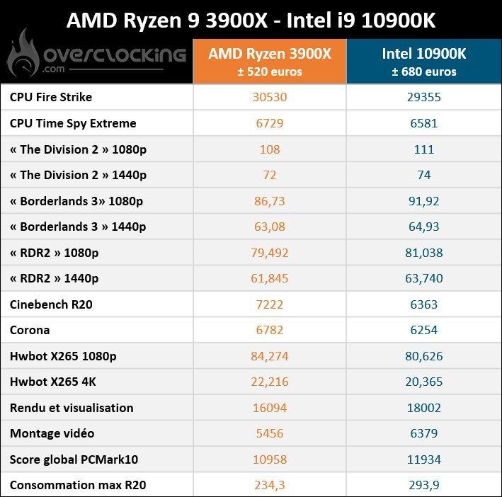3900X VS 10900K