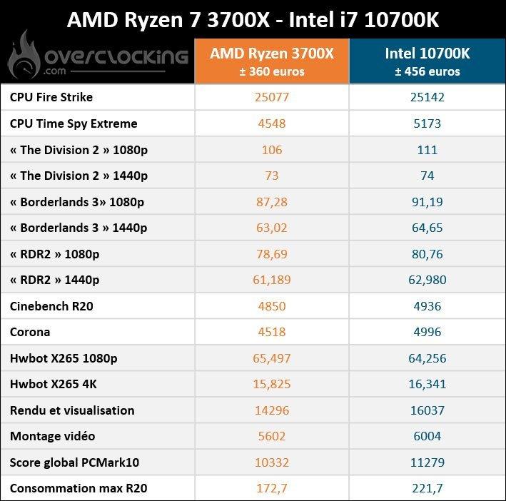 3700X VS 10700K