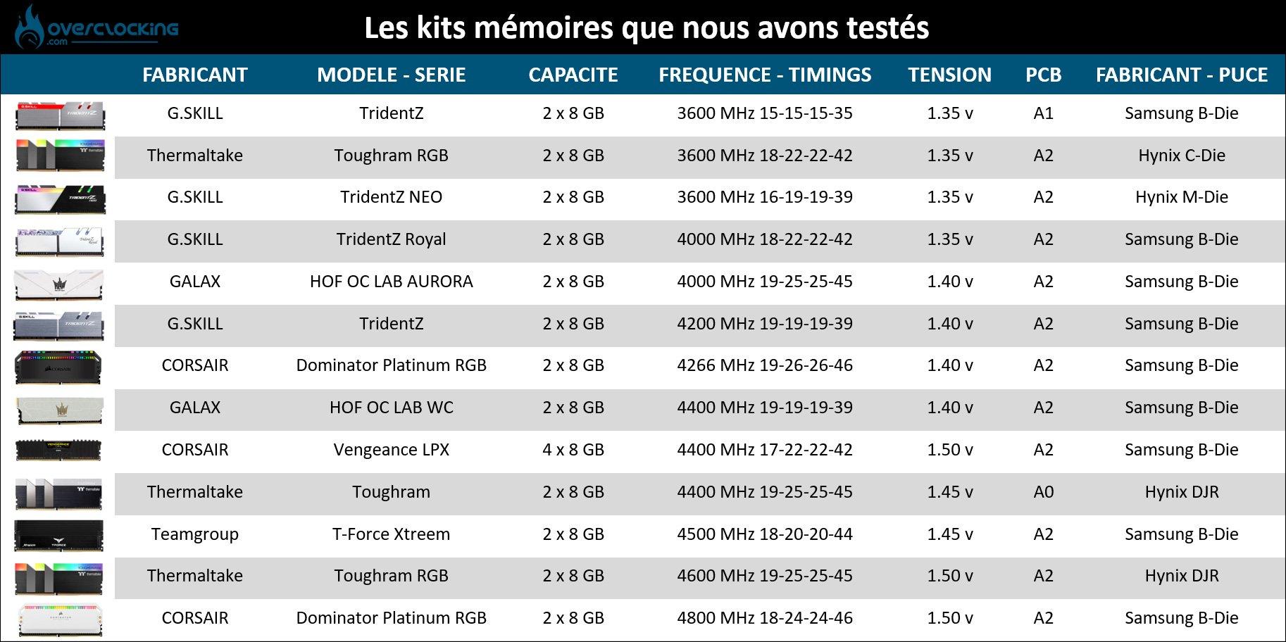 Tableau comparatif kits mémoire