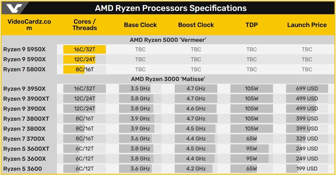 Amd Ryzen 5000 And Not 4000 For Zen3 Hardwareheaven Com