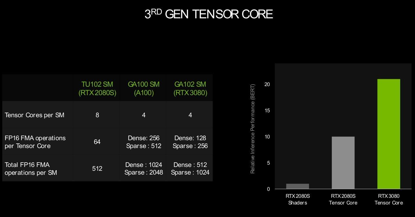 Tensor Cores RTX 3000
