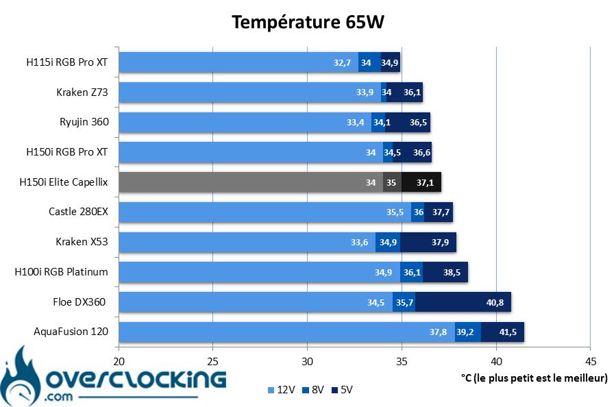 Corsair H150i Elite Capellix température 65W