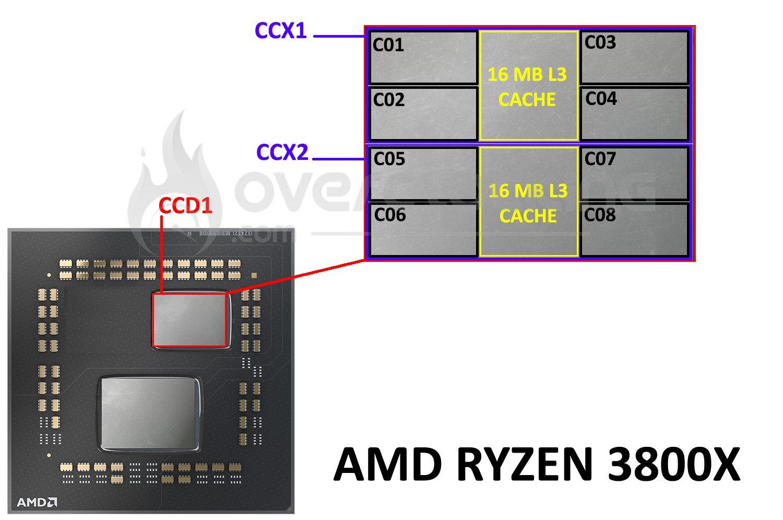 Architecture interne du Ryzen 3800X