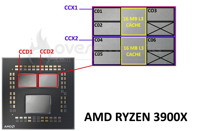 Architecture interne du Ryzen 3900X