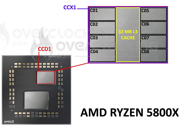 Architecture interne du Ryzen 5800X