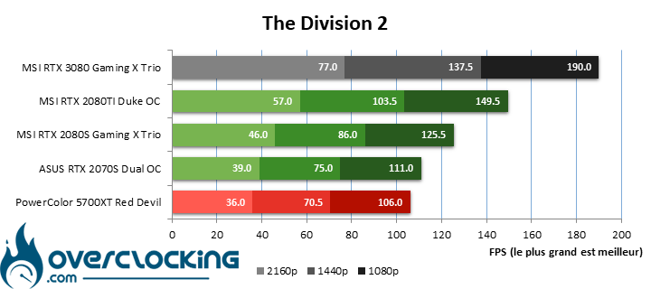 MSI RTX 3080 sous The Division 2