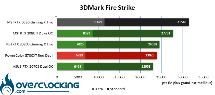 MSI RTX 3080 sous 3DMark Fire Strike