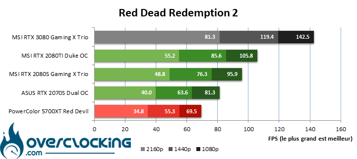 MSI RTX 3080 sous Red Dead Redemption 2