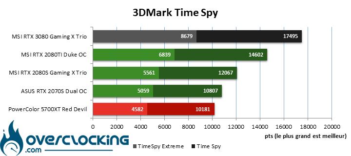 MSI RTX 3080 sous 3DMark Time Spy