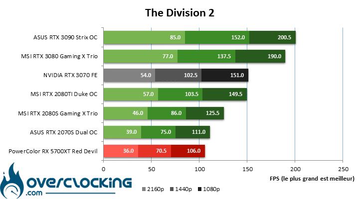 NVIDIA RTX 3070 FE sous The Division 2